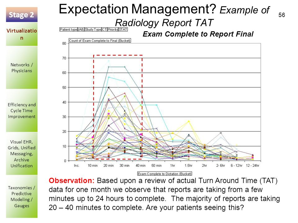 56 Expectation Management? Example of Radiology Report TAT Exam Complete to Report Final Observation: Based upon a review of actual Turn Around Time (