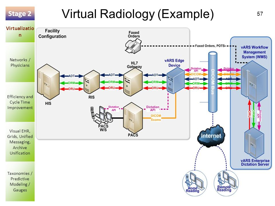 57 Virtual Radiology (Example) Stage 2 Virtualizatio n Networks / Physicians Efficiency and Cycle Time Improvement Visual EHR, Grids, Unified Messagin