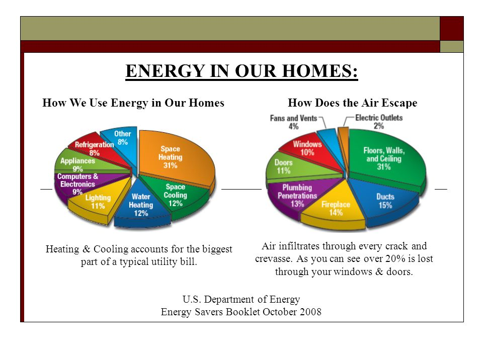 ENERGY IN OUR HOMES: How Does the Air Escape Heating & Cooling accounts for the biggest part of a typical utility bill.