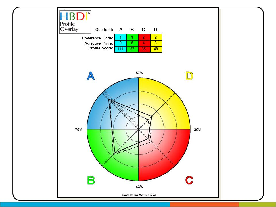 Preference Code: Adjective Pairs: Profile Score: ABCD Quadrant: 2 3 48 1 9 111 1 8 87 2 4 35 ©2005 The Ned Herrmann Group