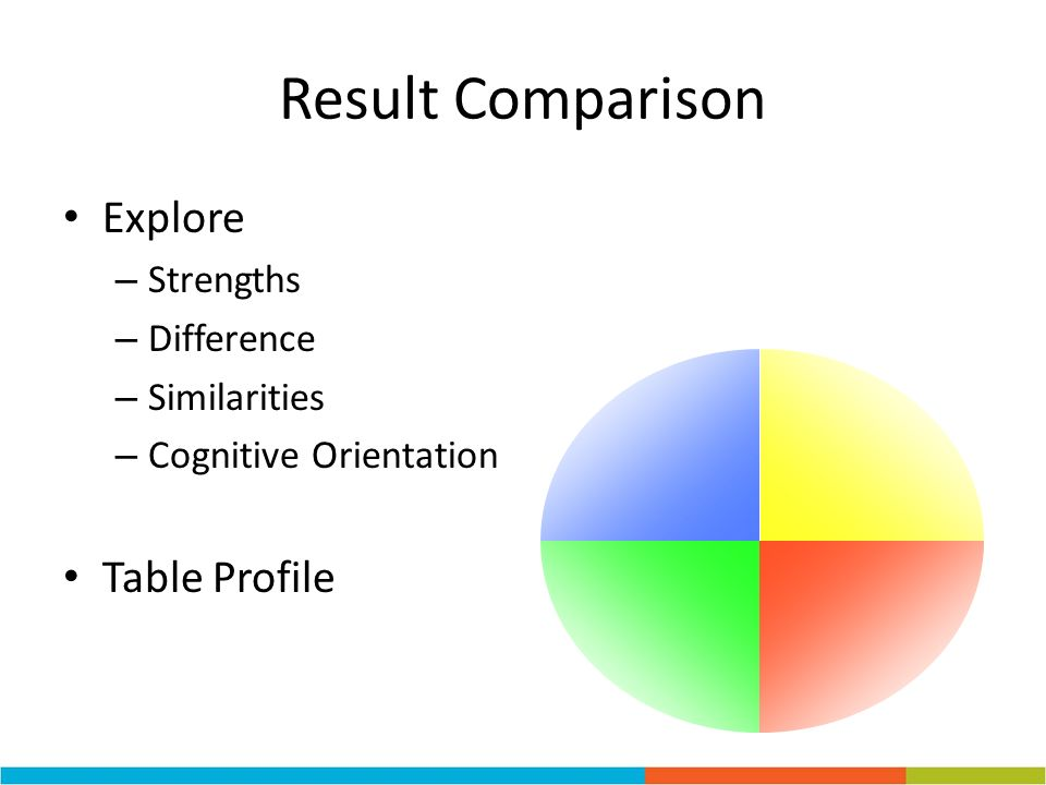 Result Comparison Explore – Strengths – Difference – Similarities – Cognitive Orientation Table Profile