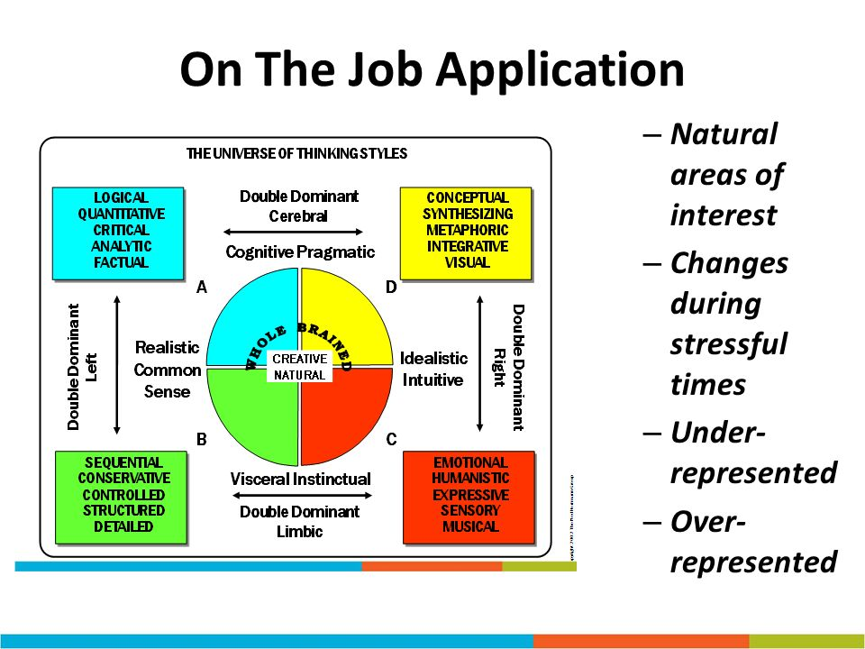 On The Job Application – Natural areas of interest – Changes during stressful times – Under- represented – Over- represented