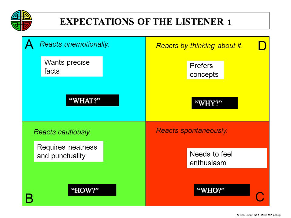EXPECTATIONS OF THE LISTENER 1 A Reacts unemotionally. Wants precise facts D Reacts by thinking about it. Prefers concepts C Reacts spontaneously. Nee