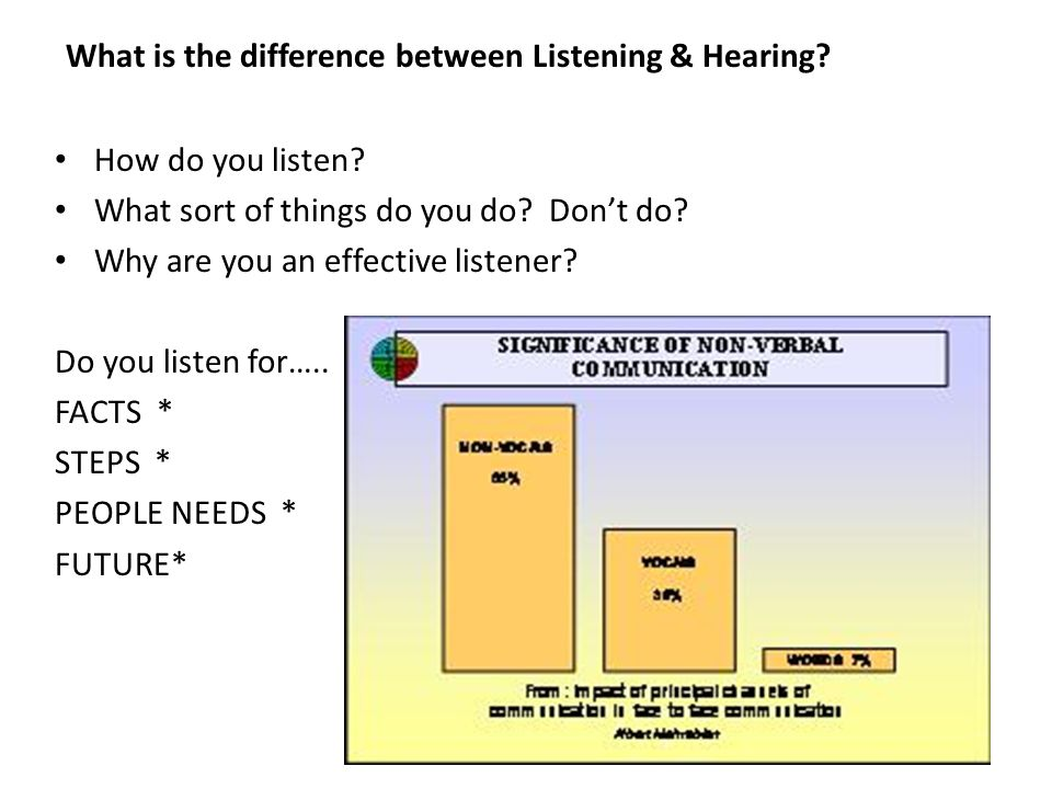 What is the difference between Listening & Hearing? How do you listen? What sort of things do you do? Dont do? Why are you an effective listener? Do y