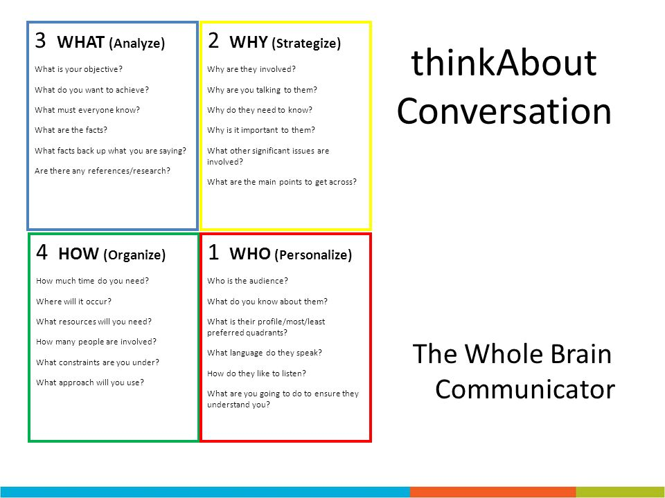 thinkAbout Conversation The Whole Brain Communicator 3 WHAT (Analyze) What is your objective? What do you want to achieve? What must everyone know? Wh