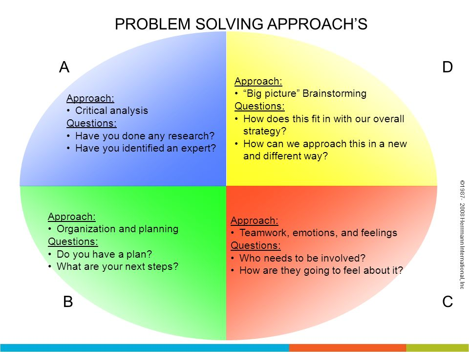 A CB D PROBLEM SOLVING APPROACHS Approach: Big picture Brainstorming Questions: How does this fit in with our overall strategy? How can we approach th