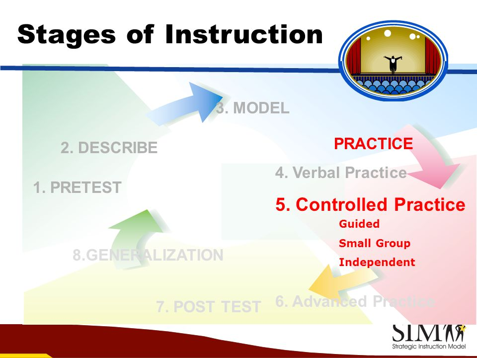 3. MODEL 1. PRETEST 8.GENERALIZATION Stages of Instruction PRACTICE 4. Verbal Practice 5. Controlled Practice 6. Advanced Practice 2. DESCRIBE 7. POST