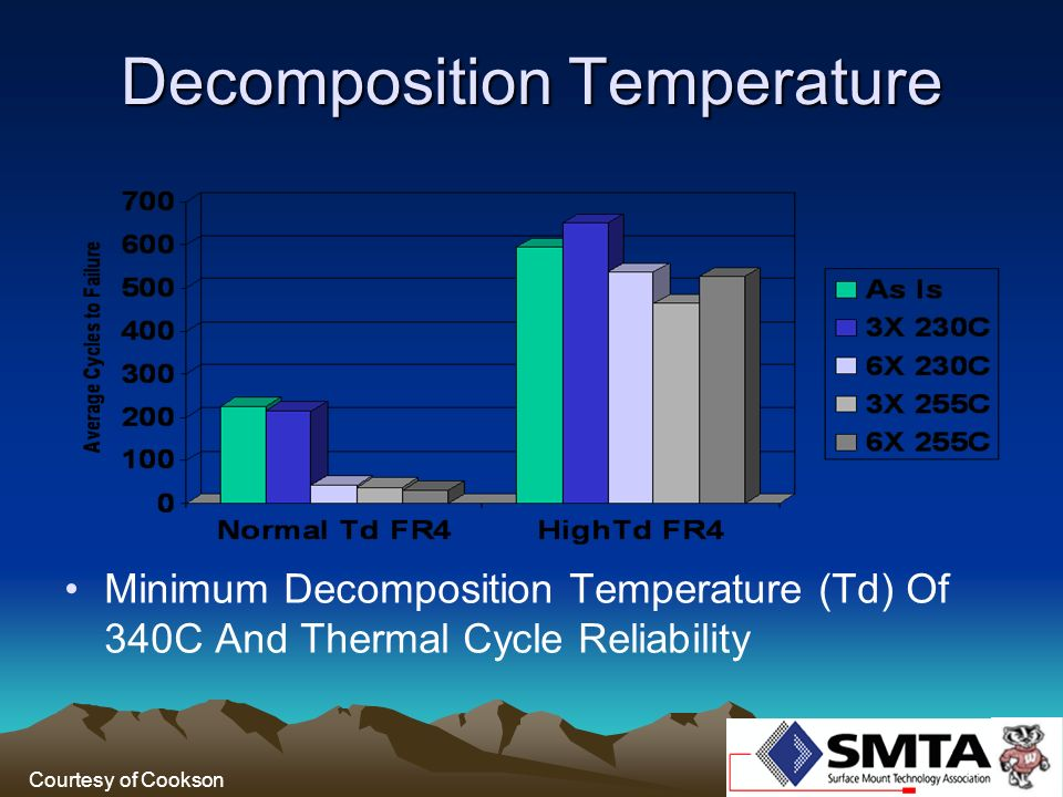 Decomposition Temperature Minimum Decomposition Temperature (Td) Of 340C And Thermal Cycle Reliability Courtesy of Cookson