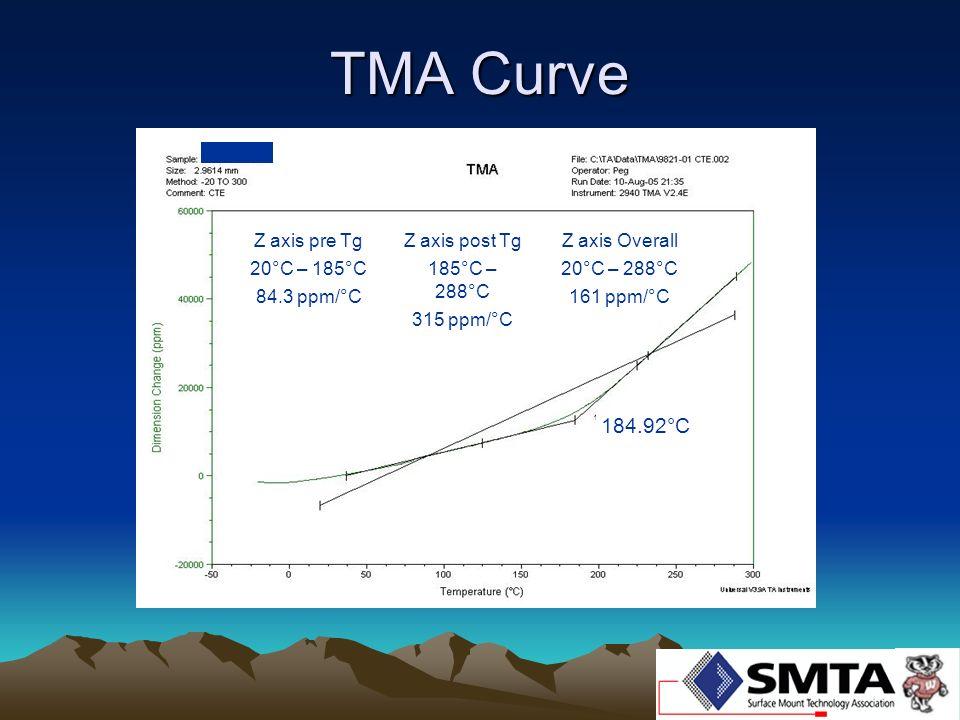 TMA Curve Z axis pre Tg 20°C – 185°C 84.3 ppm/°C 184.92°C Z axis post Tg 185°C – 288°C 315 ppm/°C Z axis Overall 20°C – 288°C 161 ppm/°C