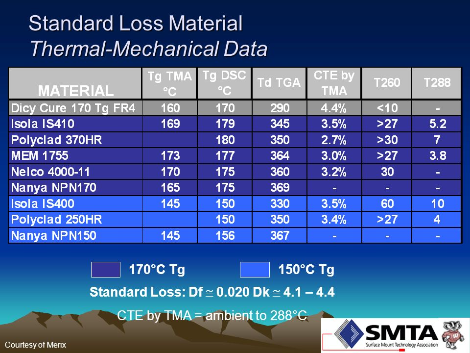 Standard Loss Material Thermal-Mechanical Data 170°C Tg150°C Tg Standard Loss: Df 0.020 Dk 4.1 – 4.4 CTE by TMA = ambient to 288°C Courtesy of Merix