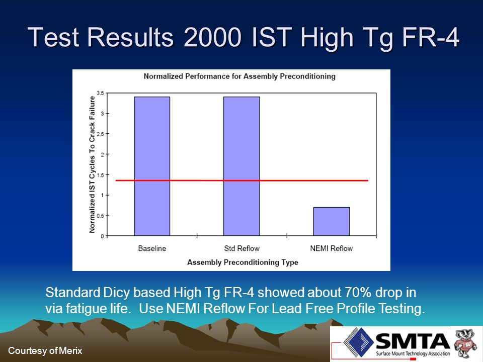 Test Results 2000 IST High Tg FR-4 Standard Dicy based High Tg FR-4 showed about 70% drop in via fatigue life. Use NEMI Reflow For Lead Free Profile T