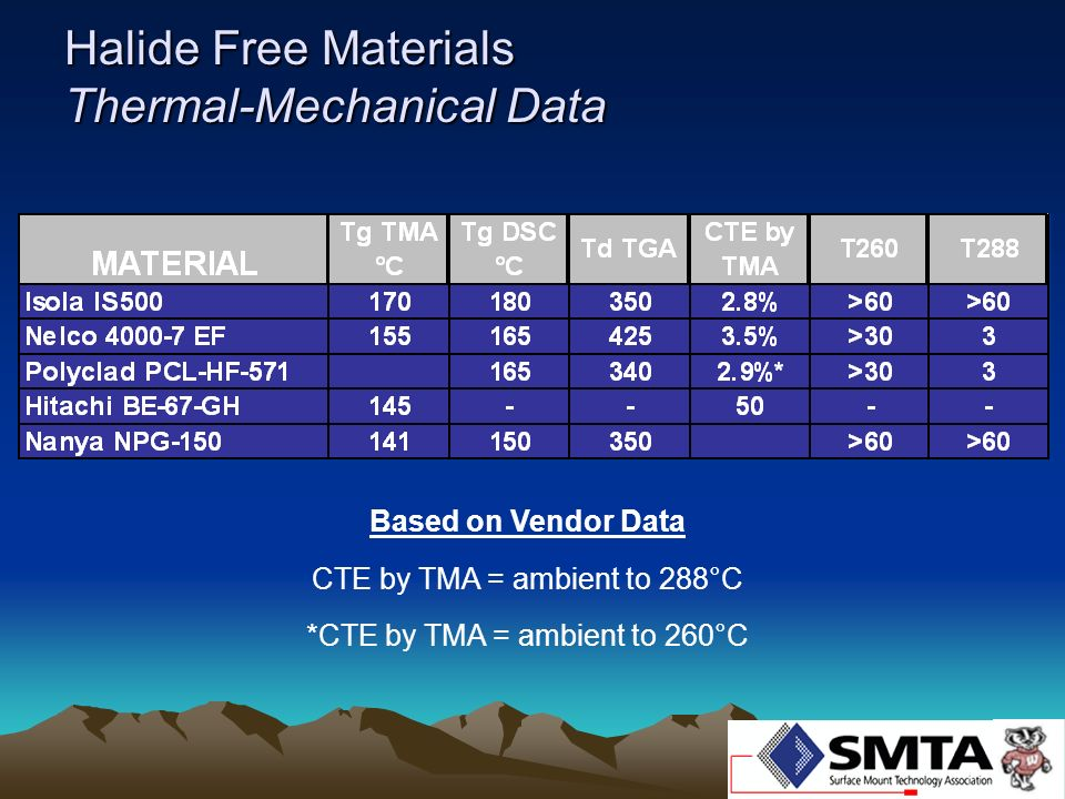 Halide Free Materials Thermal-Mechanical Data Based on Vendor Data CTE by TMA = ambient to 288°C *CTE by TMA = ambient to 260°C