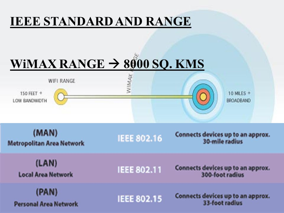 IEEE STANDARD AND RANGE WiMAX RANGE 8000 SQ. KMS