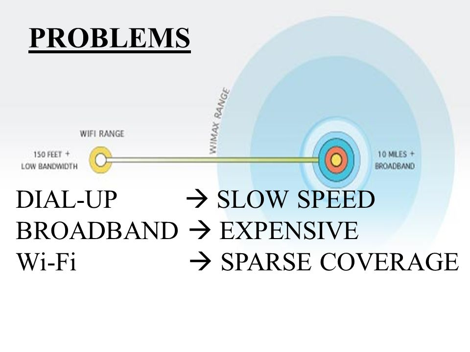 PROBLEMS DIAL-UP SLOW SPEED BROADBAND EXPENSIVE Wi-Fi SPARSE COVERAGE