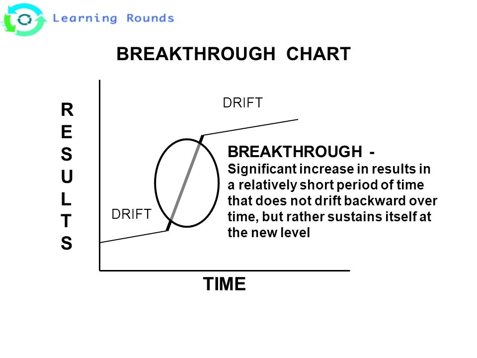 RESULTSRESULTS BREAKTHROUGH - Significant increase in results in a relatively short period of time that does not drift backward over time, but rather sustains itself at the new level DRIFT BREAKTHROUGH CHART TIME