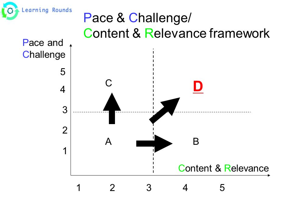 Pace & Challenge/ Content & Relevance framework Pace and Challenge 5 4 3 2 1 Content & Relevance 1234512345 C A D B