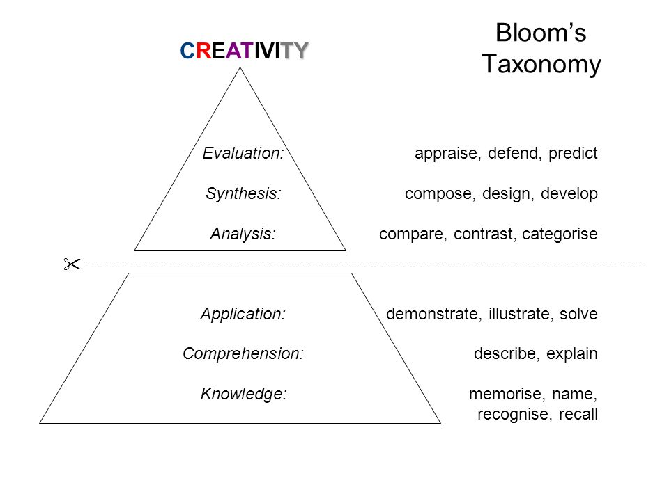 Blooms Taxonomy Evaluation:appraise, defend, predict Synthesis:compose, design, develop Analysis:compare, contrast, categorise Application:demonstrate, illustrate, solve Comprehension:describe, explain Knowledge:memorise, name, recognise, recall TY CREATIVITY