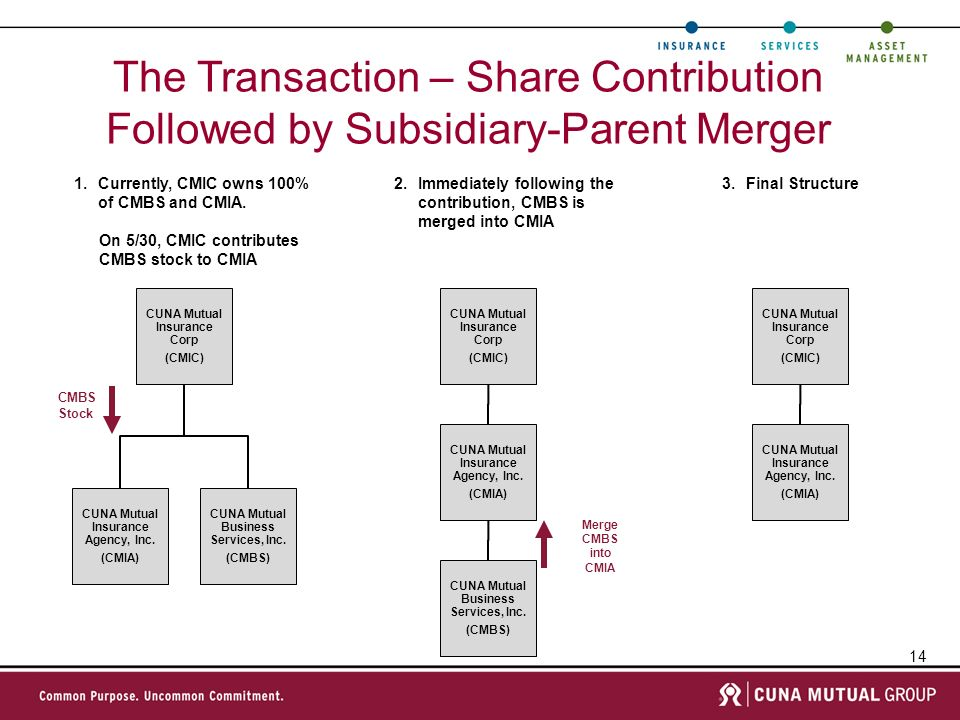 14 The Transaction – Share Contribution Followed by Subsidiary-Parent Merger 1.Currently, CMIC owns 100% of CMBS and CMIA. On 5/30, CMIC contributes.