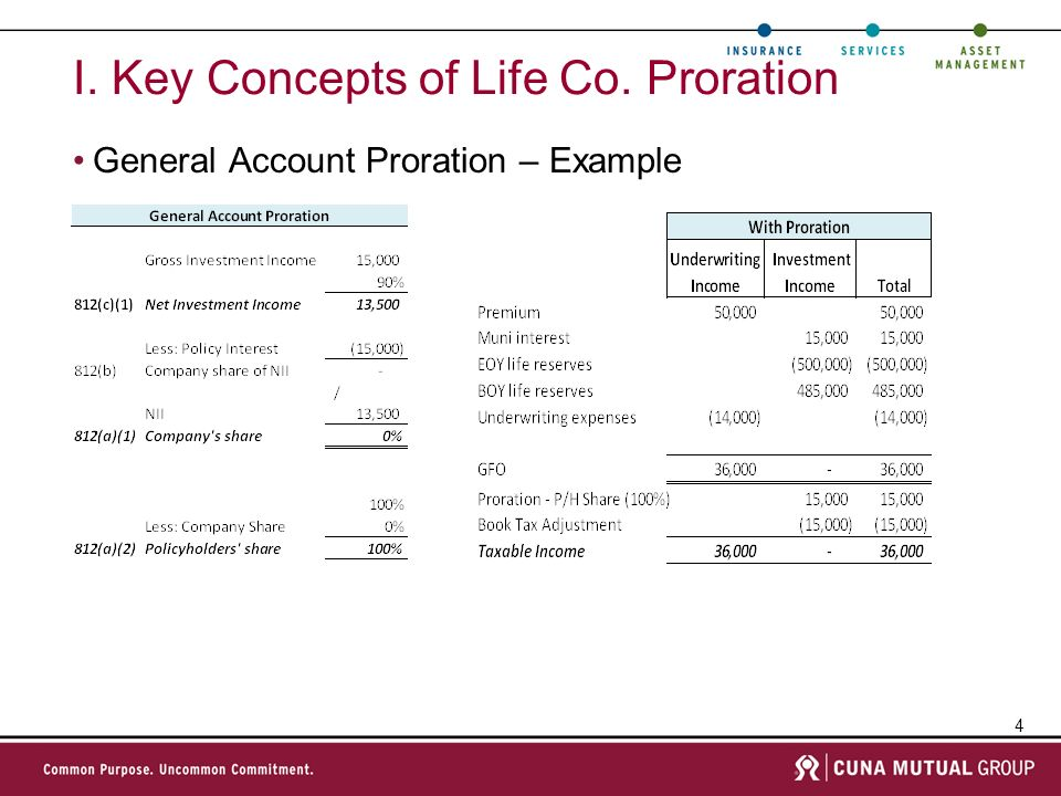 4 I. Key Concepts of Life Co. Proration General Account Proration – Example