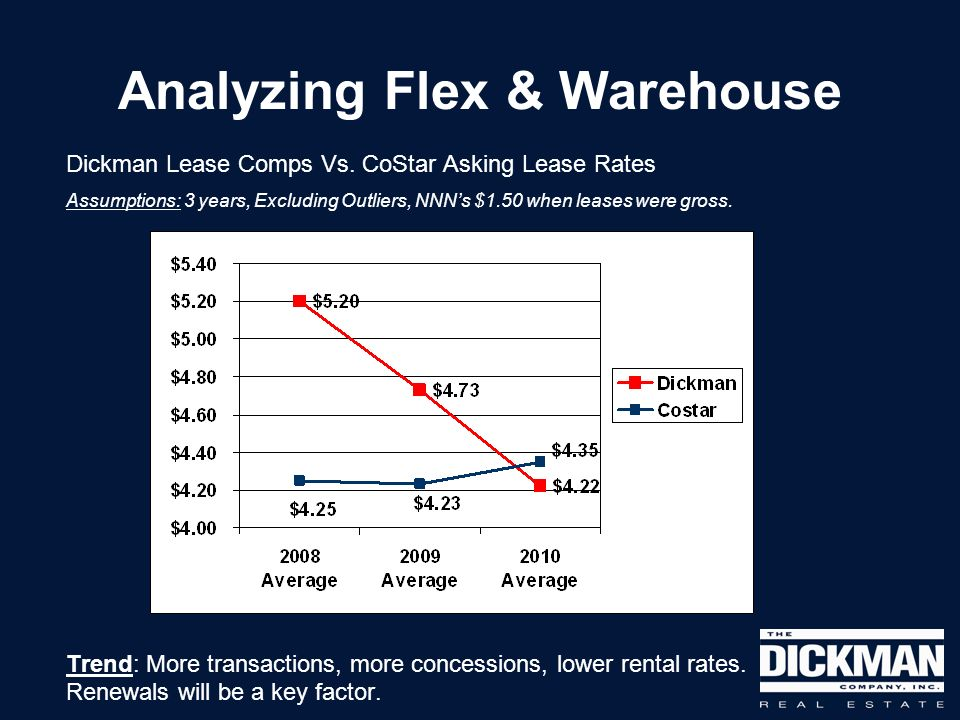 Analyzing Flex & Warehouse Dickman Lease Comps Vs. CoStar Asking Lease Rates Assumptions: 3 years, Excluding Outliers, NNNs $1.50 when leases were gro
