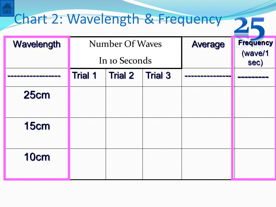 Chart 2: Wavelength & FrequencyWavelengthAverageFrequency (wave/1 sec) ----------------- Trial 1 Trial 2 Trial 3 ------------------------ 25cm 15cm 10