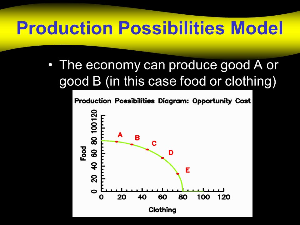 Production Possibilities Model The economy can produce good A or good B (in this case food or clothing)