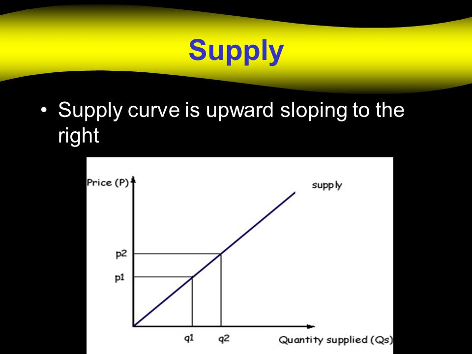 Supply Supply curve is upward sloping to the right