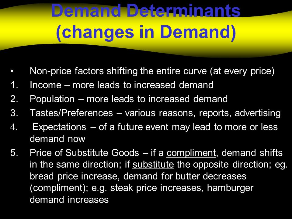 Demand Determinants (changes in Demand) Non-price factors shifting the entire curve (at every price) 1.Income – more leads to increased demand 2.Popul