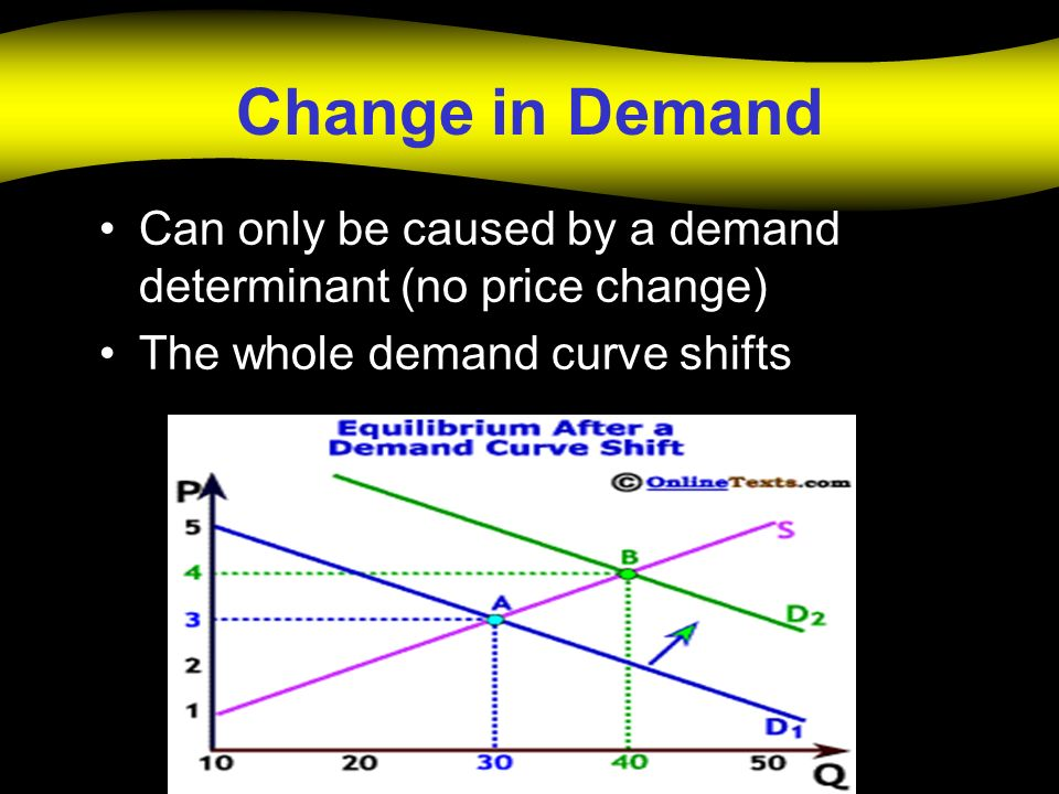 Change in Demand Can only be caused by a demand determinant (no price change) The whole demand curve shifts
