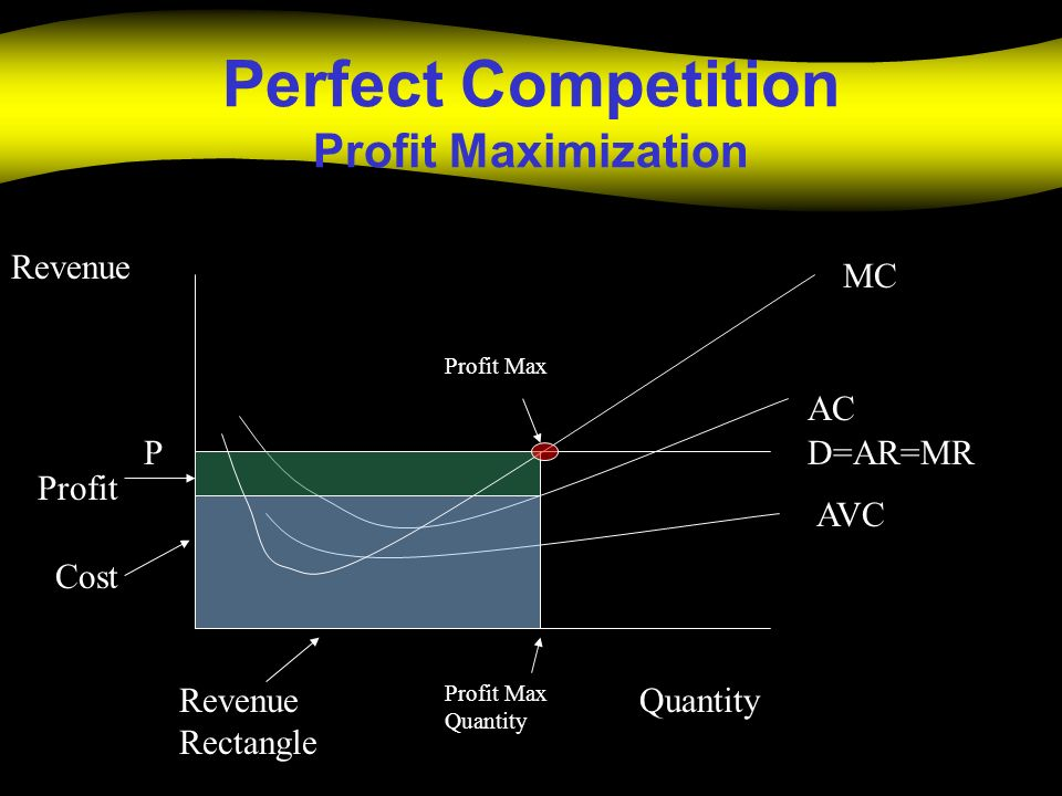 Perfect Competition Profit Maximization Quantity Revenue D=AR=MRP AC AVC Revenue Rectangle Cost Profit MC Profit Max Profit Max Quantity