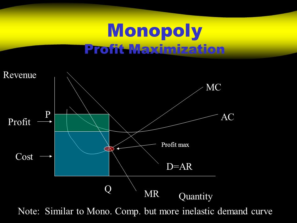 Monopoly Profit Maximization Quantity Revenue MC AC Profit Cost P Q D=AR MR Profit max Note: Similar to Mono. Comp. but more inelastic demand curve