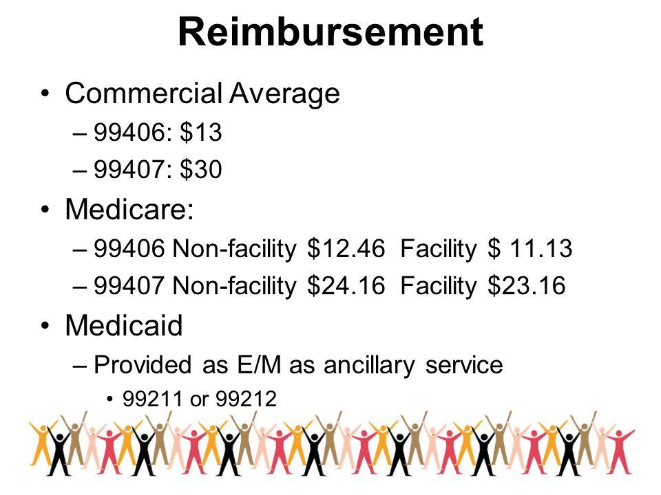 Reimbursement Commercial Average –99406: $13 –99407: $30 Medicare: –99406 Non-facility $12.46 Facility $ 11.13 –99407 Non-facility $24.16 Facility $23