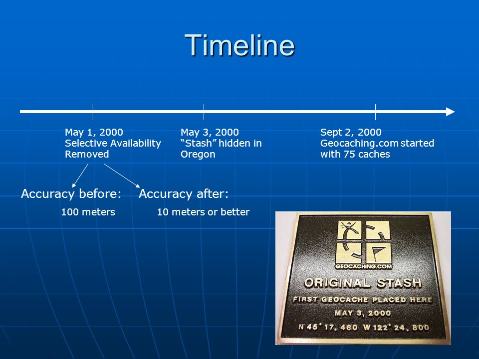 Timeline May 1, 2000 Selective Availability Removed May 3, 2000 Stash hidden in Oregon Sept 2, 2000 Geocaching.com started with 75 caches Accuracy bef