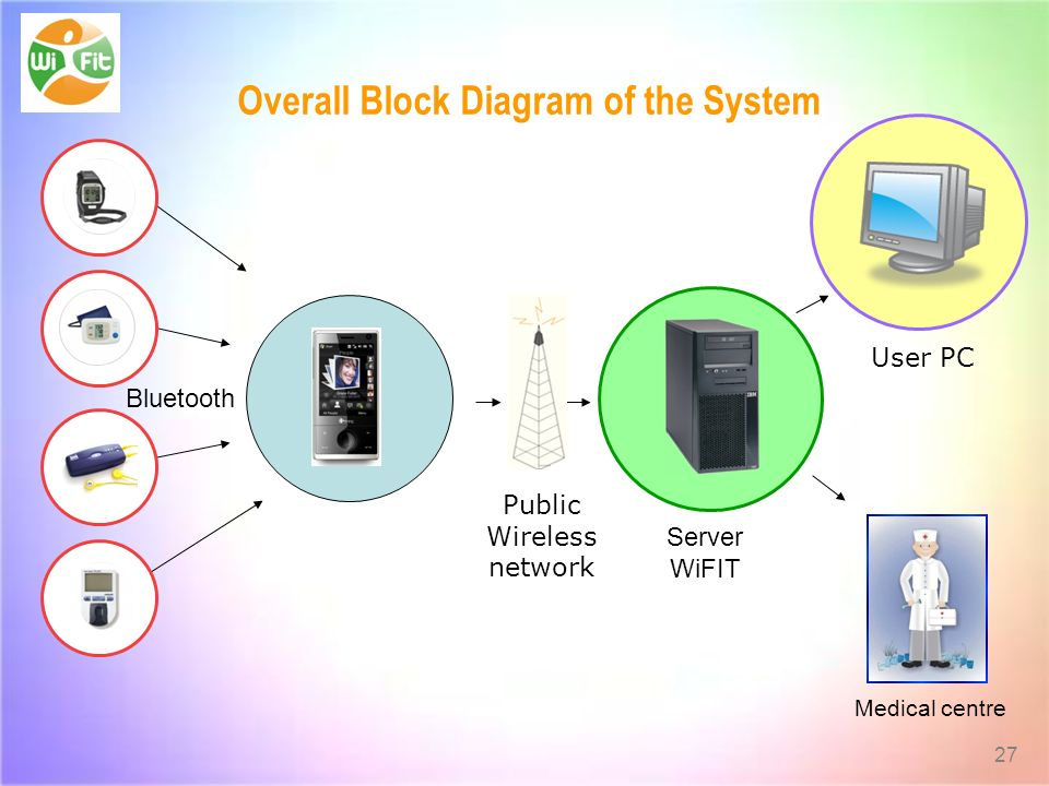 27 Overall Block Diagram of the System Bluetooth Server WiFIT Medical centre User PC Public Wireless network