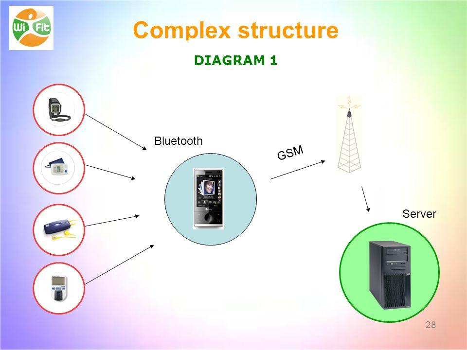 28 Bluetooth GSM Server Complex structure DIAGRAM 1