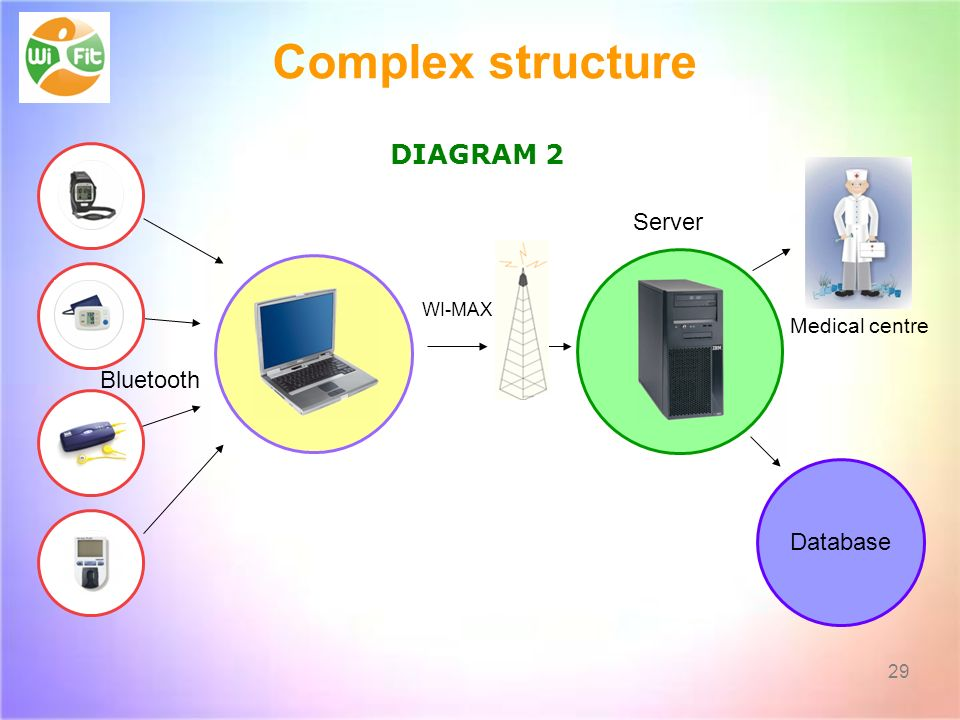 29 Bluetooth Server Medical centre Database WI-MAX Complex structure DIAGRAM 2