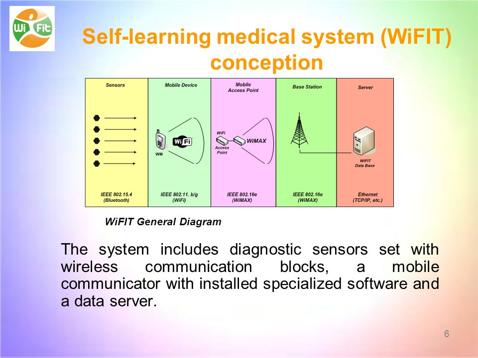 WiFIT General Diagram The system includes diagnostic sensors set with wireless communication blocks, a mobile communicator with installed specialized software and a data server.