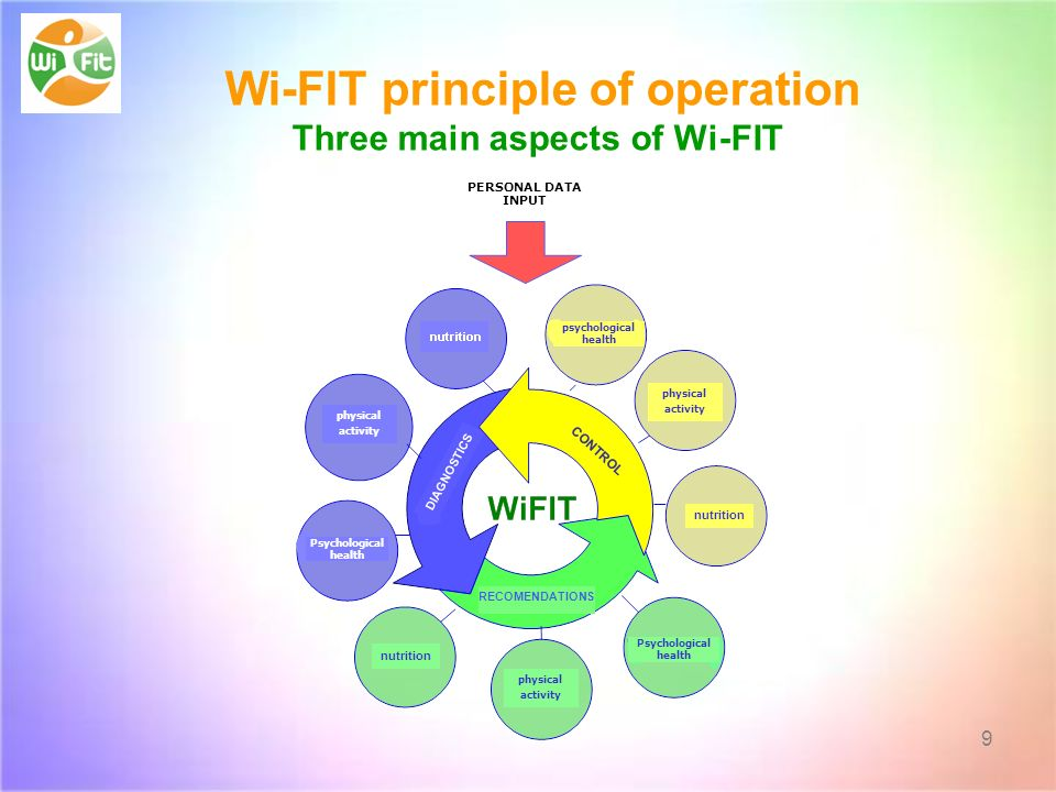 Wi-FIT principle of operation Three main aspects of Wi-FIT 9 physical activity nutrition Psychological health physical activity nutrition Psychological health physical activity RECOMENDATIONS CONTROL DIAGNOSTICS PERSONAL DATA INPUT psychological health