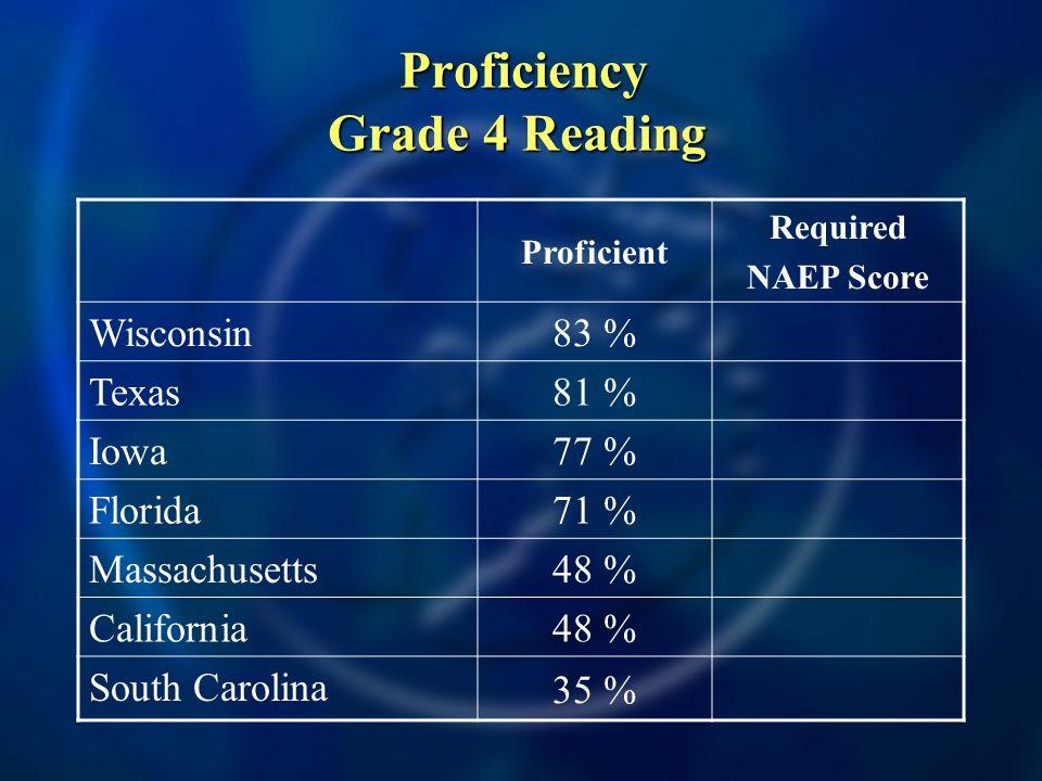 Proficiency Grade 4 Reading Proficiency Grade 4 Reading Proficient Required NAEP Score Wisconsin 83 % Texas 81 % Iowa 77 % Florida 71 % Massachusetts 48 % California 48 % South Carolina 35 %