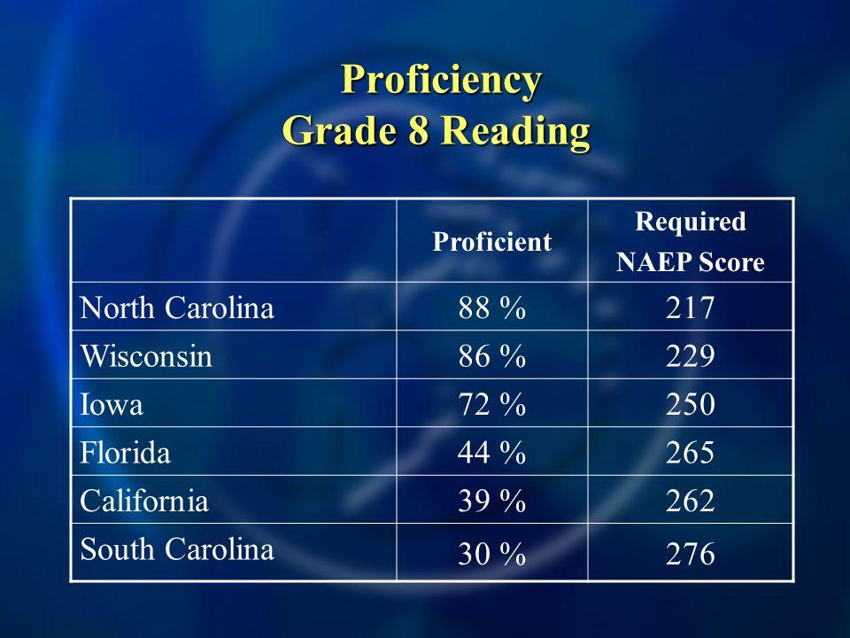 Proficiency Grade 8 Reading Proficiency Grade 8 Reading Proficient Required NAEP Score North Carolina 88 %217 Wisconsin 86 %229 Iowa 72 %250 Florida 44 %265 California 39 %262 South Carolina 30 %276