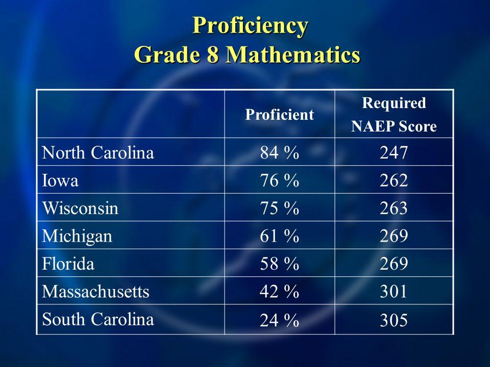 Proficiency Grade 8 Mathematics Proficiency Grade 8 Mathematics Proficient Required NAEP Score North Carolina 84 %247 Iowa 76 %262 Wisconsin 75 %263 Michigan 61 %269 Florida 58 %269 Massachusetts 42 %301 South Carolina 24 %305