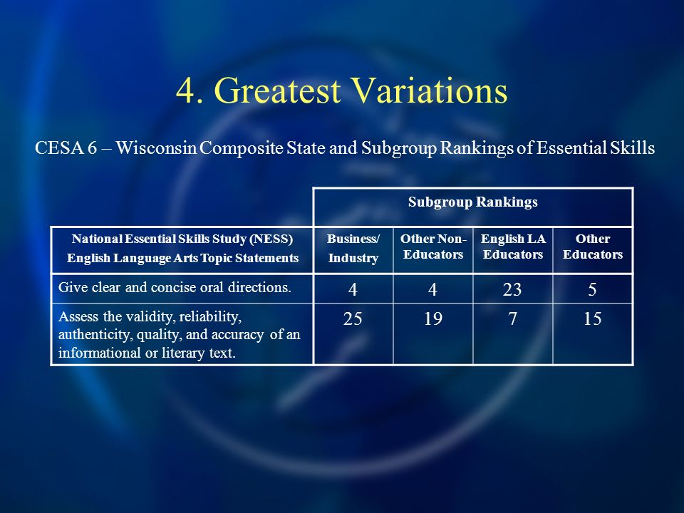 4. Greatest Variations Subgroup Rankings National Essential Skills Study (NESS) English Language Arts Topic Statements Business/ Industry Other Non- E