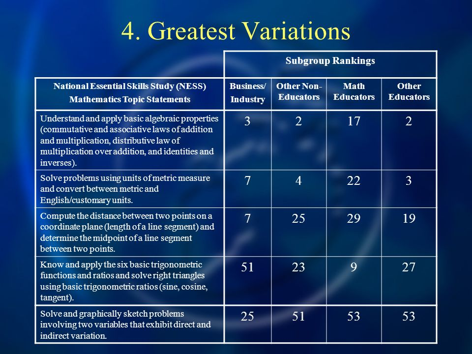 4. Greatest Variations Subgroup Rankings National Essential Skills Study (NESS) Mathematics Topic Statements Business/ Industry Other Non- Educators M
