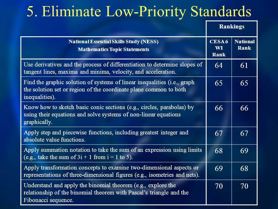 5. Eliminate Low-Priority Standards Rankings National Essential Skills Study (NESS) Mathematics Topic Statements CESA 6 WI Rank National Rank Use deri