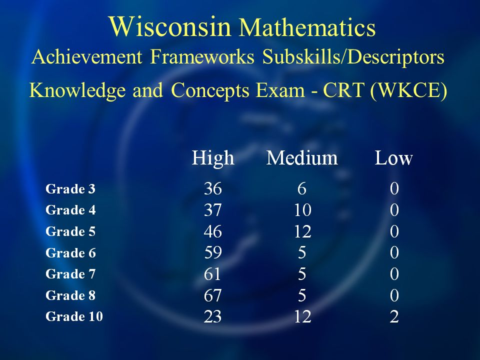 Wisconsin Mathematics Achievement Frameworks Subskills/Descriptors Knowledge and Concepts Exam - CRT (WKCE)