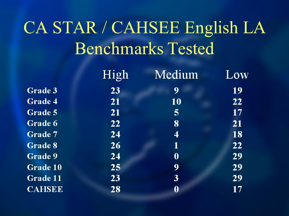 CA STAR / CAHSEE English LA Benchmarks Tested