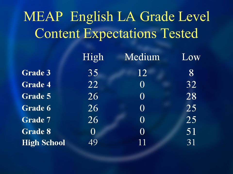 MEAP English LA Grade Level Content Expectations Tested