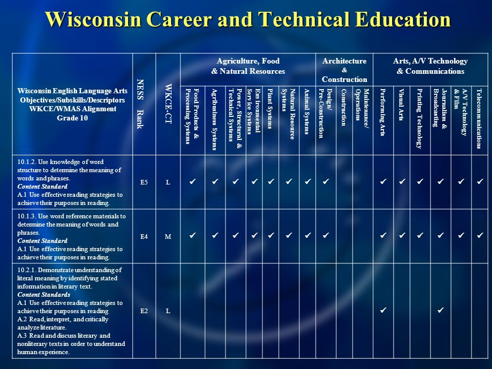 Wisconsin Career and Technical Education Wisconsin English Language Arts Objectives/Subskills/Descriptors WKCE/WMAS Alignment Grade 10 NESS Rank WKCE-CT Agriculture, Food & Natural Resources Architecture & Construction Arts, A/V Technology & Communications Food Products &Processing Systems Agribusiness Systems Power, Structural &Technical Systems EnvironmentalService Systems Plant Systems Natural ResourceSystems Animal Systems Design/Pre-Construction Construction Maintenance/Operations Performing Arts Visual Arts Printing Technology Journalism &Broadcasting A/V Technology& Film Telecommunications