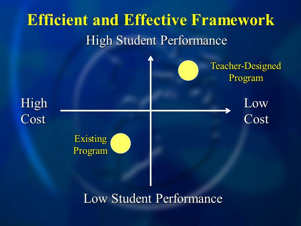 Efficient and Effective Framework High Cost Low Cost High Student Performance Low Student Performance Teacher-Designed Program X X Existing Program