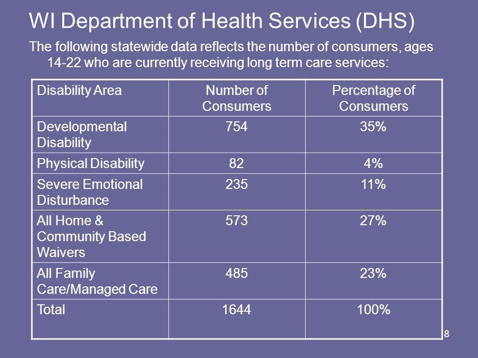 8 WI Department of Health Services (DHS) The following statewide data reflects the number of consumers, ages 14-22 who are currently receiving long te